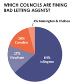 Which councils are fining bad letting agents? Percentage figures show Islington 64%, Newham 17% & Camden 14% of all fines