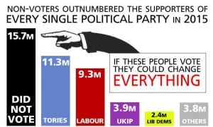 bar graph; 15.7 million people did not vote in 2015, 11.3 million voted Con, 9.3 million voted Lab, 3.9 million voted UKIP, 2.4 million voted Lib Dem, 3.8 million voted for others. Non-voters outnumbered supporters of every single political party in 2015